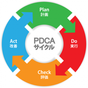 目標を掲げPDCAを高速回転しよう!
